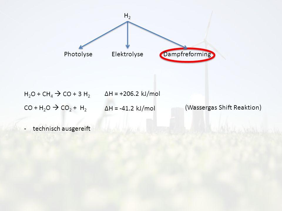 H2H2 Photolyse ElektrolyseDampfreforming H 2 O + CH 4 CO + 3 H 2 CO + H 2 O CO 2 + H 2 -technisch ausgereift (Wassergas Shift Reaktion) ΔH = +206.2 kJ/mol ΔH = -41.2 kJ/mol