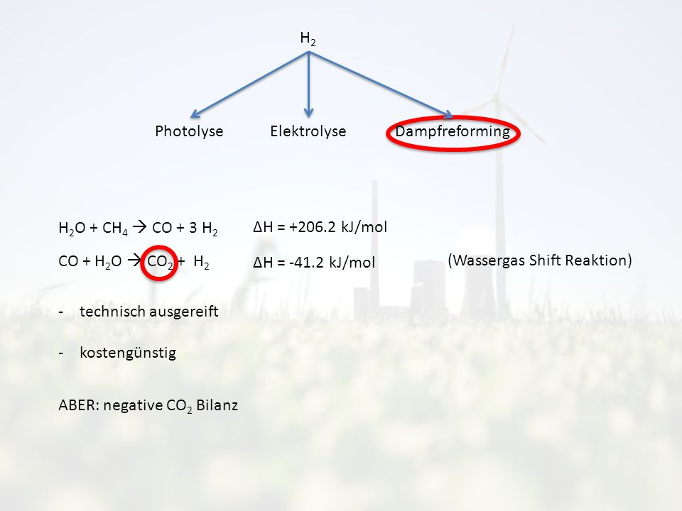 H2H2 Photolyse ElektrolyseDampfreforming H 2 O + CH 4 CO + 3 H 2 CO + H 2 O CO 2 + H 2 ABER: negative CO 2 Bilanz (Wassergas Shift Reaktion) ΔH = +206.2 kJ/mol ΔH = -41.2 kJ/mol -technisch ausgereift -kostengünstig