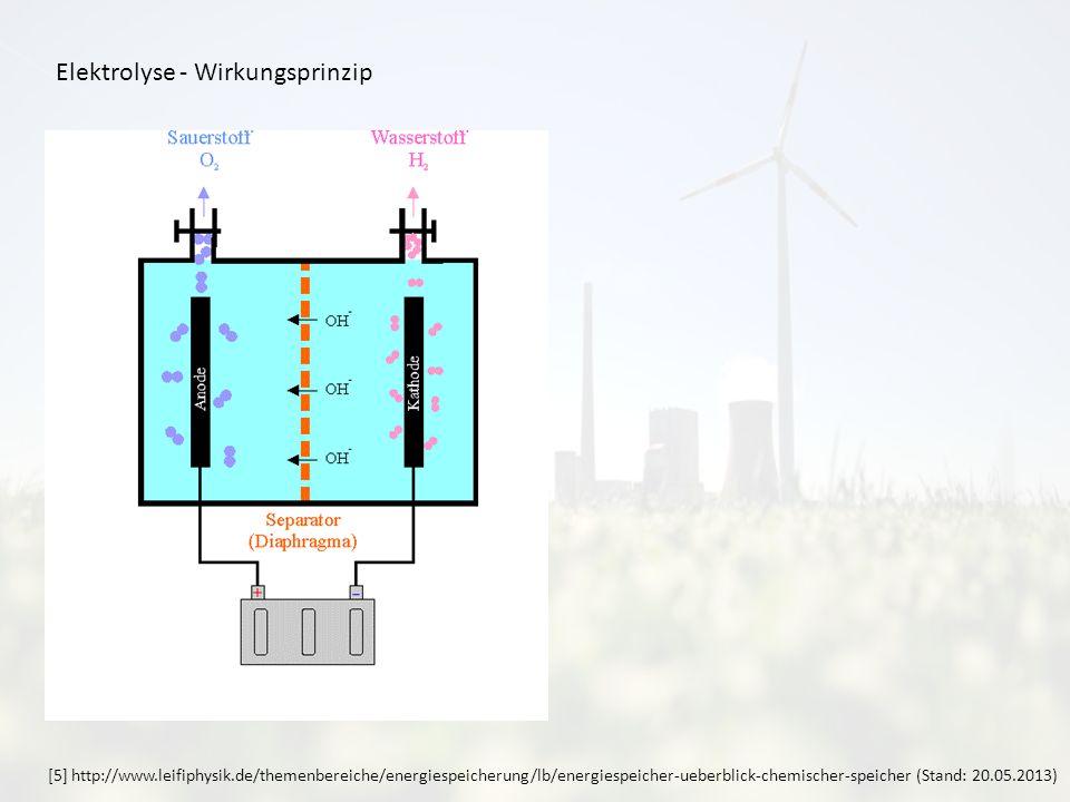 Elektrolyse - Wirkungsprinzip [5] http://www.leifiphysik.de/themenbereiche/energiespeicherung/lb/energiespeicher-ueberblick-chemischer-speicher (Stand: 20.05.2013)