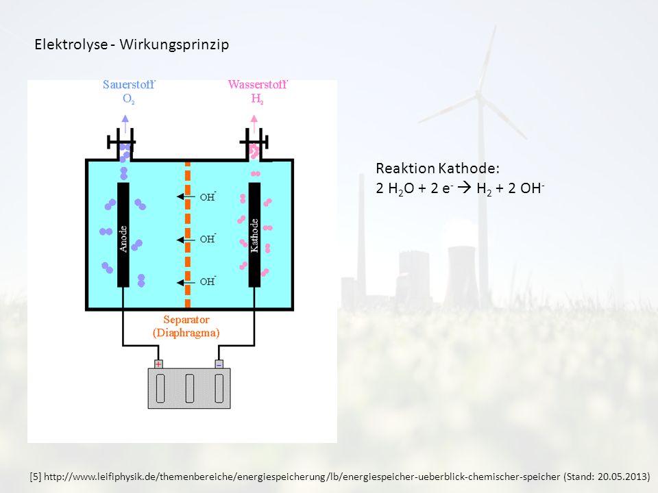 Elektrolyse - Wirkungsprinzip Reaktion Kathode: 2 H 2 O + 2 e - H 2 + 2 OH - [5] http://www.leifiphysik.de/themenbereiche/energiespeicherung/lb/energiespeicher-ueberblick-chemischer-speicher (Stand: 20.05.2013)