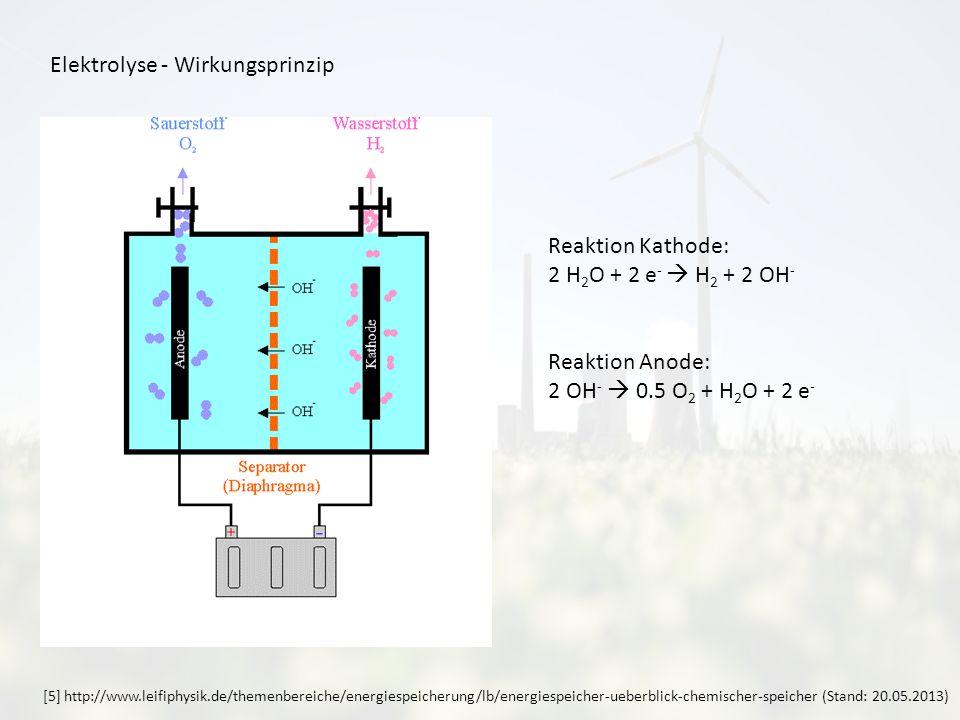 Elektrolyse - Wirkungsprinzip Reaktion Kathode: 2 H 2 O + 2 e - H 2 + 2 OH - Reaktion Anode: 2 OH - 0.5 O 2 + H 2 O + 2 e - [5] http://www.leifiphysik.de/themenbereiche/energiespeicherung/lb/energiespeicher-ueberblick-chemischer-speicher (Stand: 20.05.2013)