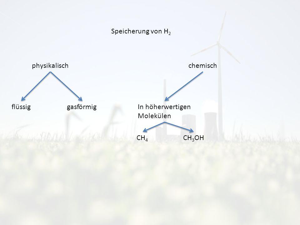 Speicherung von H 2 chemisch In höherwertigen Molekülen physikalisch flüssig gasförmig CH 4 CH 3 OH