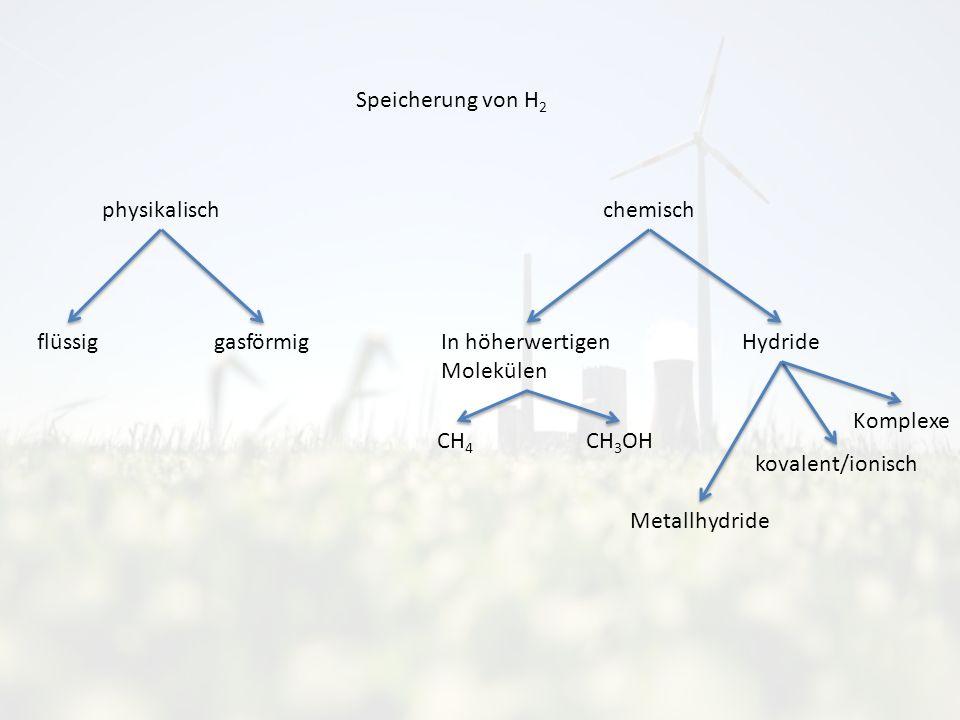 Speicherung von H 2 chemisch In höherwertigen Molekülen Hydride physikalisch flüssig gasförmig kovalent/ionisch Metallhydride Komplexe CH 4 CH 3 OH
