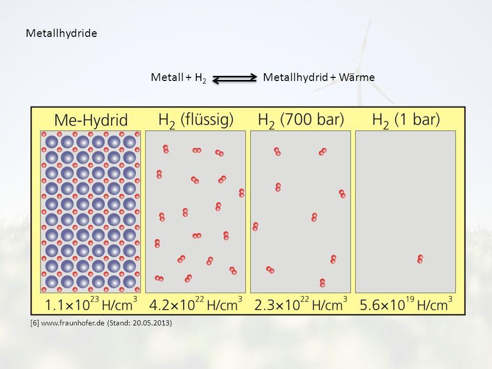 Metallhydride Metall + H 2 Metallhydrid + Wärme [6] www.fraunhofer.de (Stand: 20.05.2013)