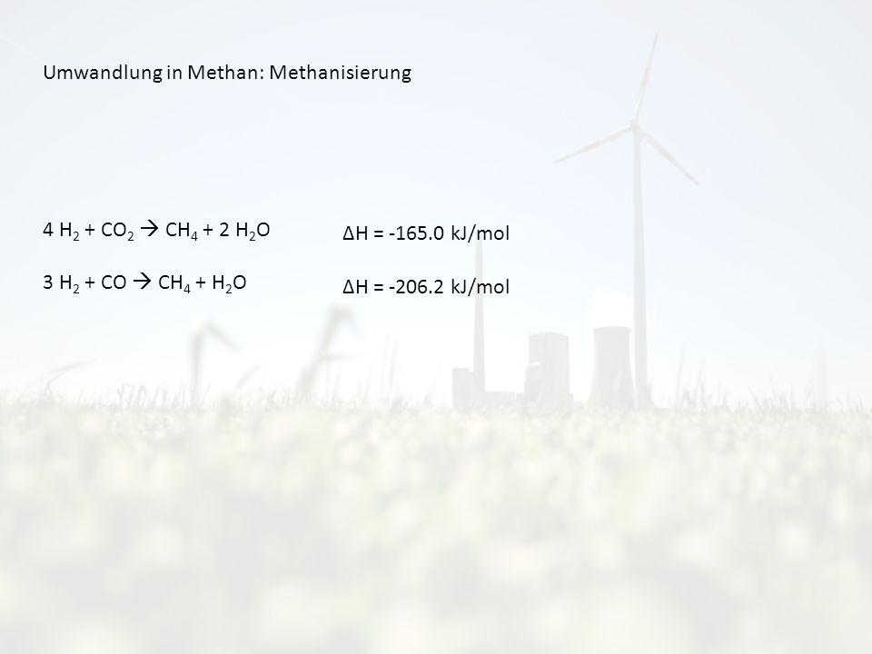 Umwandlung in Methan: Methanisierung 4 H 2 + CO 2 CH 4 + 2 H 2 O 3 H 2 + CO CH 4 + H 2 O ΔH = -165.0 kJ/mol ΔH = -206.2 kJ/mol
