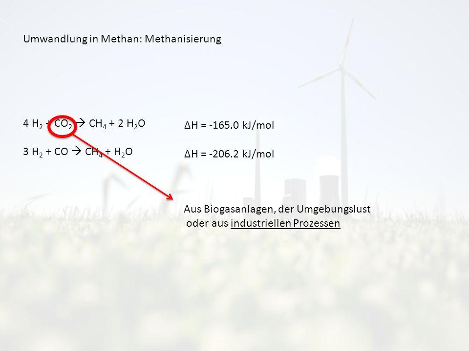 Umwandlung in Methan: Methanisierung 4 H 2 + CO 2 CH 4 + 2 H 2 O 3 H 2 + CO CH 4 + H 2 O Aus Biogasanlagen, der Umgebungslust oder aus industriellen Prozessen ΔH = -165.0 kJ/mol ΔH = -206.2 kJ/mol