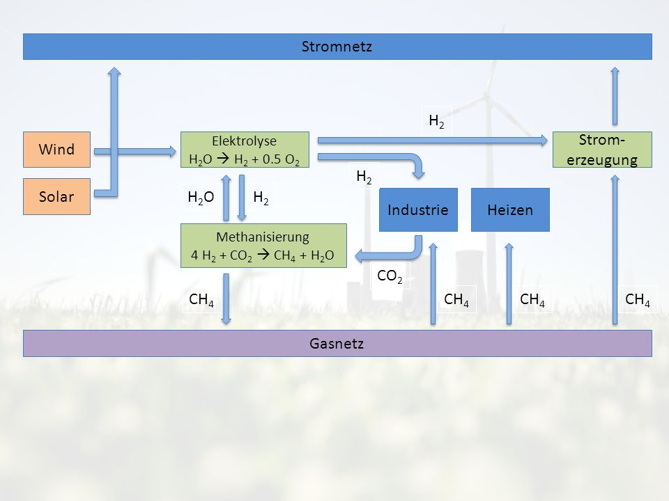 Wind Solar Stromnetz Elektrolyse H 2 O H 2 + 0.5 O 2 Methanisierung 4 H 2 + CO 2 CH 4 + H 2 O Industrie Gasnetz Strom- erzeugung Heizen H2OH2O CH 4 CO 2 H2H2 H2H2 H2H2