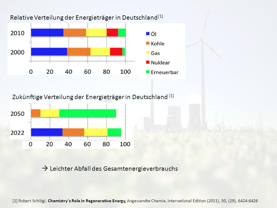 Relative Verteilung der Energieträger in Deutschland [1] Zukünftige Verteilung der Energieträger in Deutschland [1] Leichter Abfall des Gesamtenergieverbrauchs [1] Robert Schlögl, Chemistry s Role in Regenerative Energy, Angewandte Chemie, International Edition (2011), 50, (29), 6424-6426