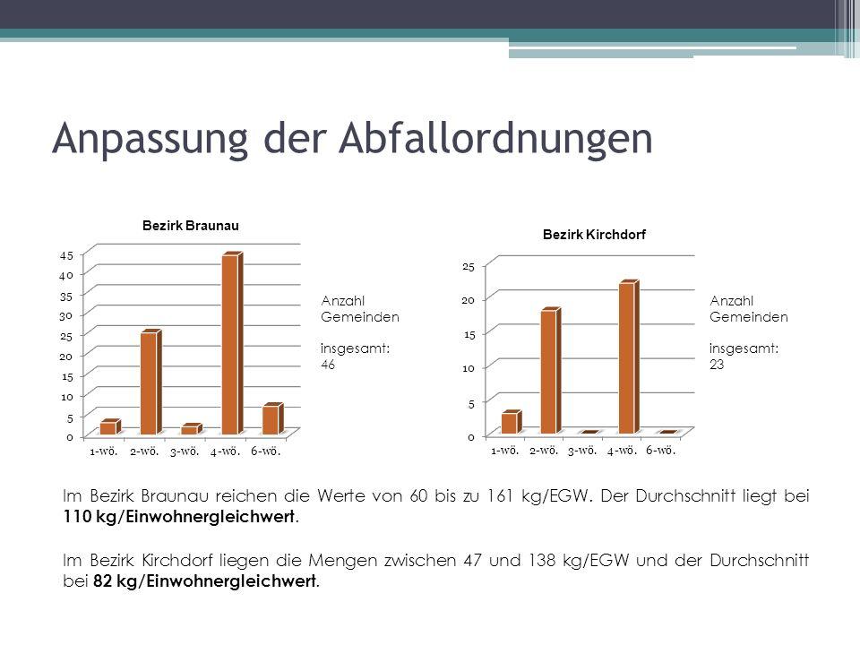 Anpassung der Abfallordnungen Im Bezirk Braunau reichen die Werte von 60 bis zu 161 kg/EGW.