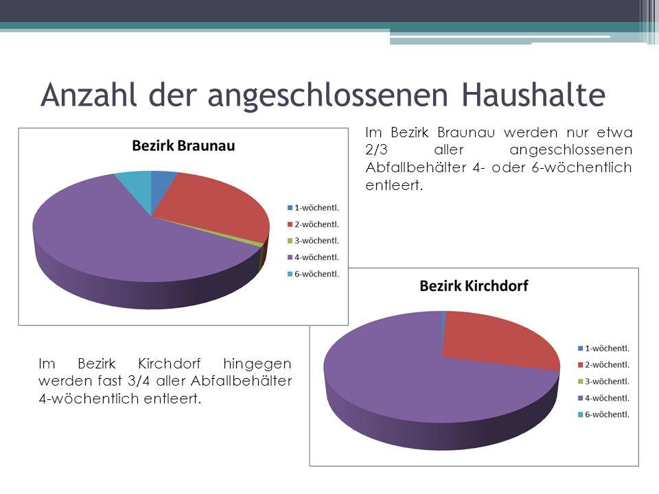 Im Bezirk Braunau werden nur etwa 2/3 aller angeschlossenen Abfallbehälter 4- oder 6-wöchentlich entleert.