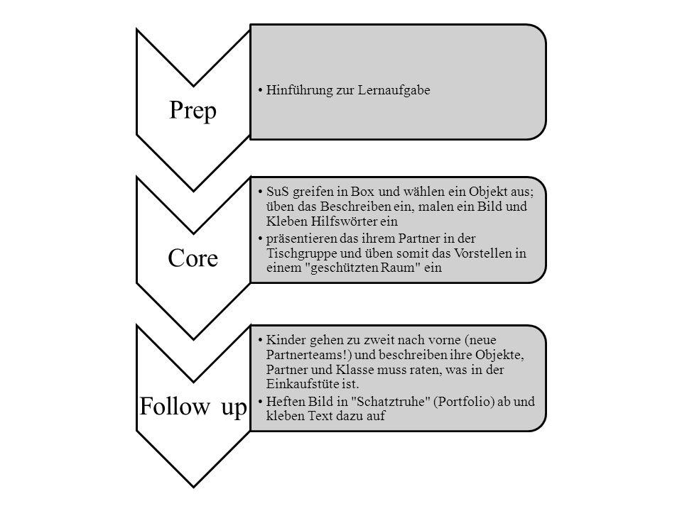 Prep Hinführung zur Lernaufgabe Core SuS greifen in Box und wählen ein Objekt aus; üben das Beschreiben ein, malen ein Bild und Kleben Hilfswörter ein