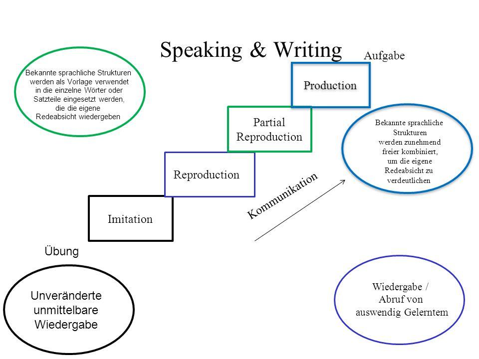 Speaking & Writing Imitation Reproduction Partial Reproduction Production Übung Aufgabe Kommunikation Bekannte sprachliche Strukturen werden als Vorla