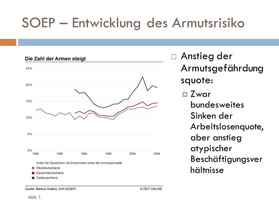 SOEP – Entwicklung des Armutsrisiko Anstieg der Armutsgefährdung squote: Zwar bundesweites Sinken der Arbeitslosenquote, aber anstieg atypischer Beschäftigungsver hältnisse Abb.