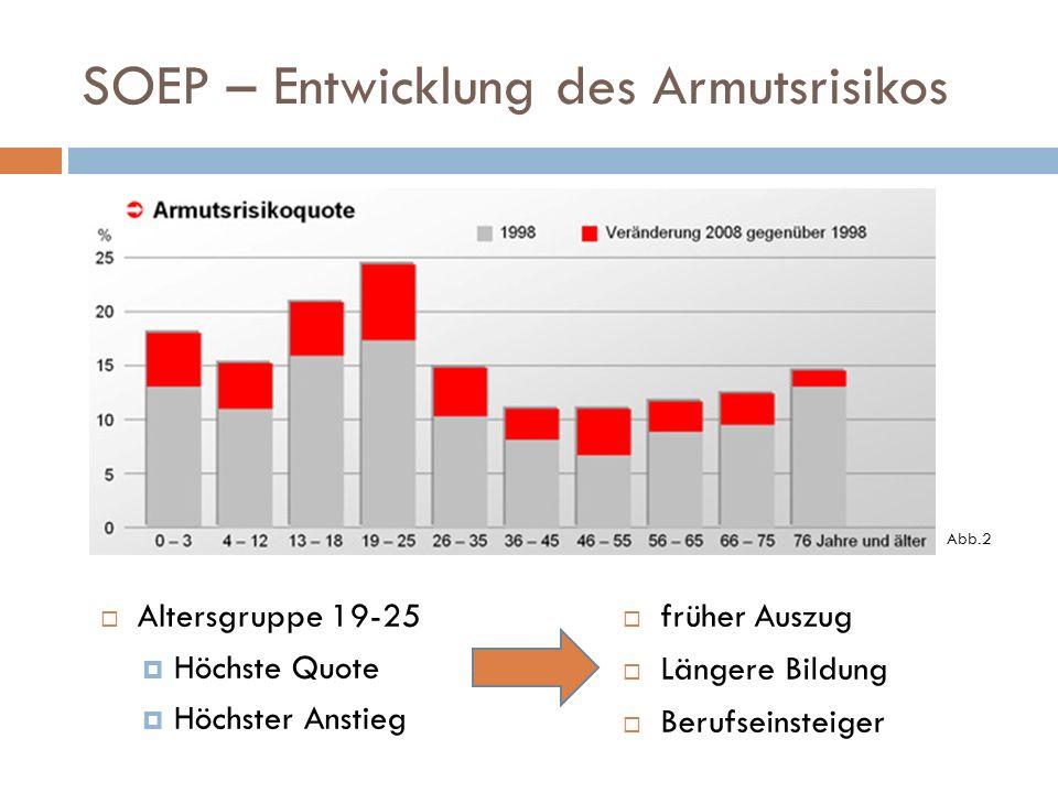 SOEP – Entwicklung des Armutsrisikos früher Auszug Längere Bildung Berufseinsteiger Altersgruppe 19-25 Höchste Quote Höchster Anstieg Abb.2