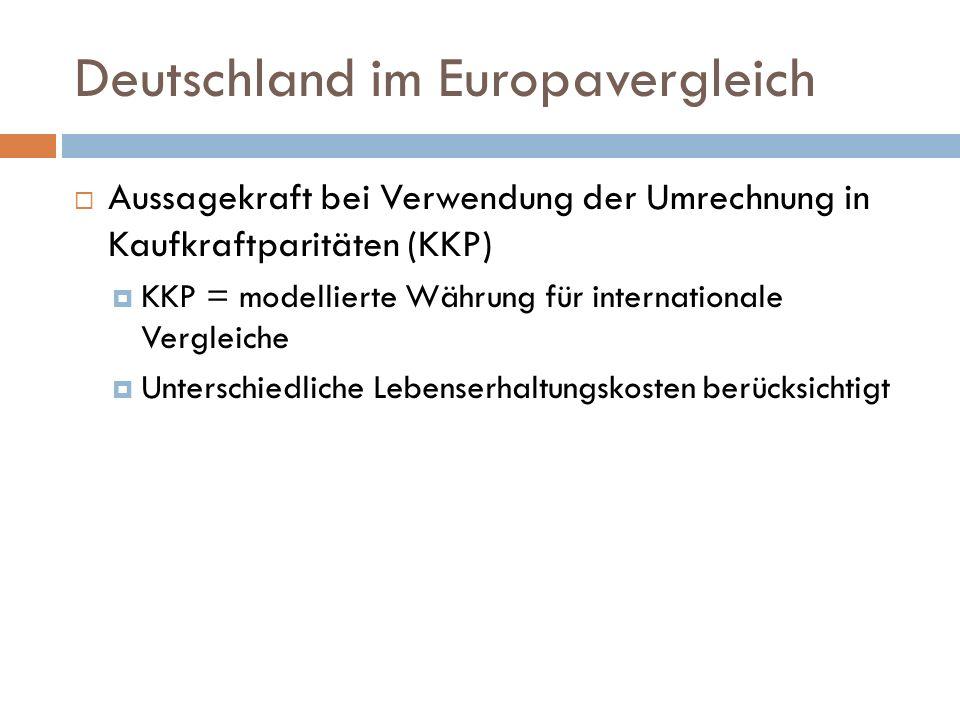 Deutschland im Europavergleich Aussagekraft bei Verwendung der Umrechnung in Kaufkraftparitäten (KKP) KKP = modellierte Währung für internationale Vergleiche Unterschiedliche Lebenserhaltungskosten berücksichtigt