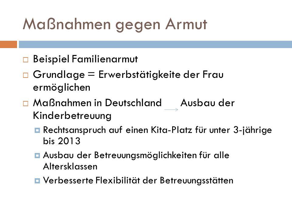 Maßnahmen gegen Armut Beispiel Familienarmut Grundlage = Erwerbstätigkeite der Frau ermöglichen Maßnahmen in Deutschland Ausbau der Kinderbetreuung Rechtsanspruch auf einen Kita-Platz für unter 3-jährige bis 2013 Ausbau der Betreuungsmöglichkeiten für alle Altersklassen Verbesserte Flexibilität der Betreuungsstätten