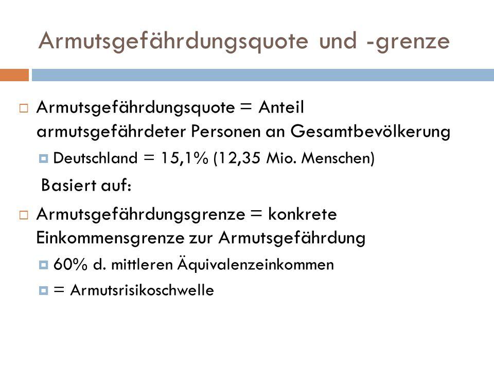 Armutsgefährdungsquote und -grenze Armutsgefährdungsquote = Anteil armutsgefährdeter Personen an Gesamtbevölkerung Deutschland = 15,1% (12,35 Mio.