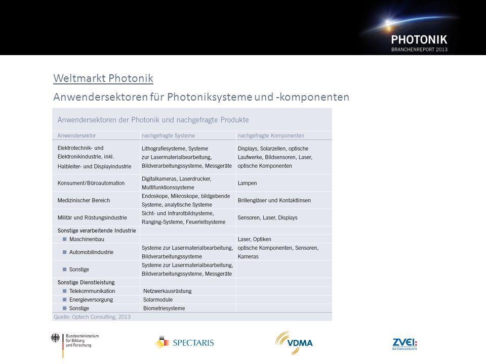 Weltmarkt Photonik Anwendersektoren für Photoniksysteme und -komponenten