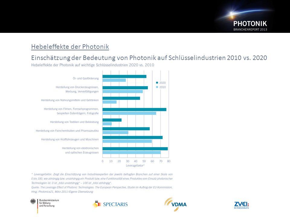 Hebeleffekte der Photonik Einschätzung der Bedeutung von Photonik auf Schlüsselindustrien 2010 vs. 2020