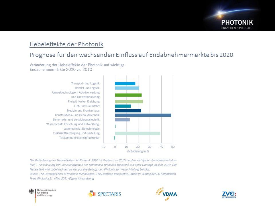 Hebeleffekte der Photonik Prognose für den wachsenden Einfluss auf Endabnehmermärkte bis 2020