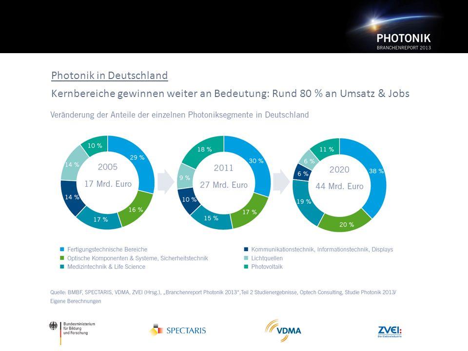 Photonik in Deutschland Kernbereiche gewinnen weiter an Bedeutung: Rund 80 % an Umsatz & Jobs