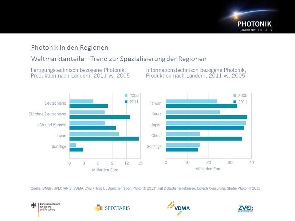 Photonik in den Regionen Weltmarktanteile – Trend zur Spezialisierung der Regionen