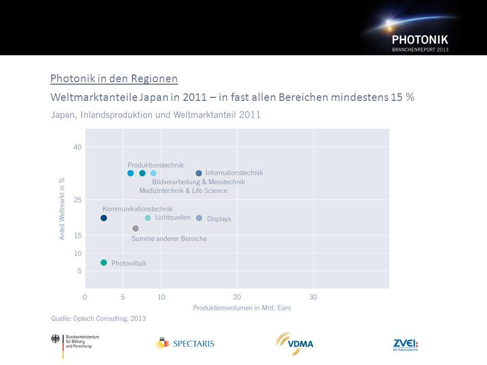 Photonik in den Regionen Weltmarktanteile Japan in 2011 – in fast allen Bereichen mindestens 15 %