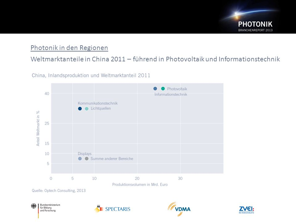 Photonik in den Regionen Weltmarktanteile in China 2011 – führend in Photovoltaik und Informationstechnik