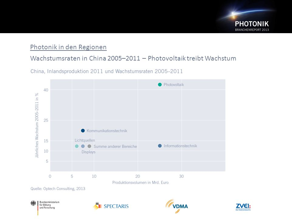 Photonik in den Regionen Wachstumsraten in China 2005–2011 – Photovoltaik treibt Wachstum