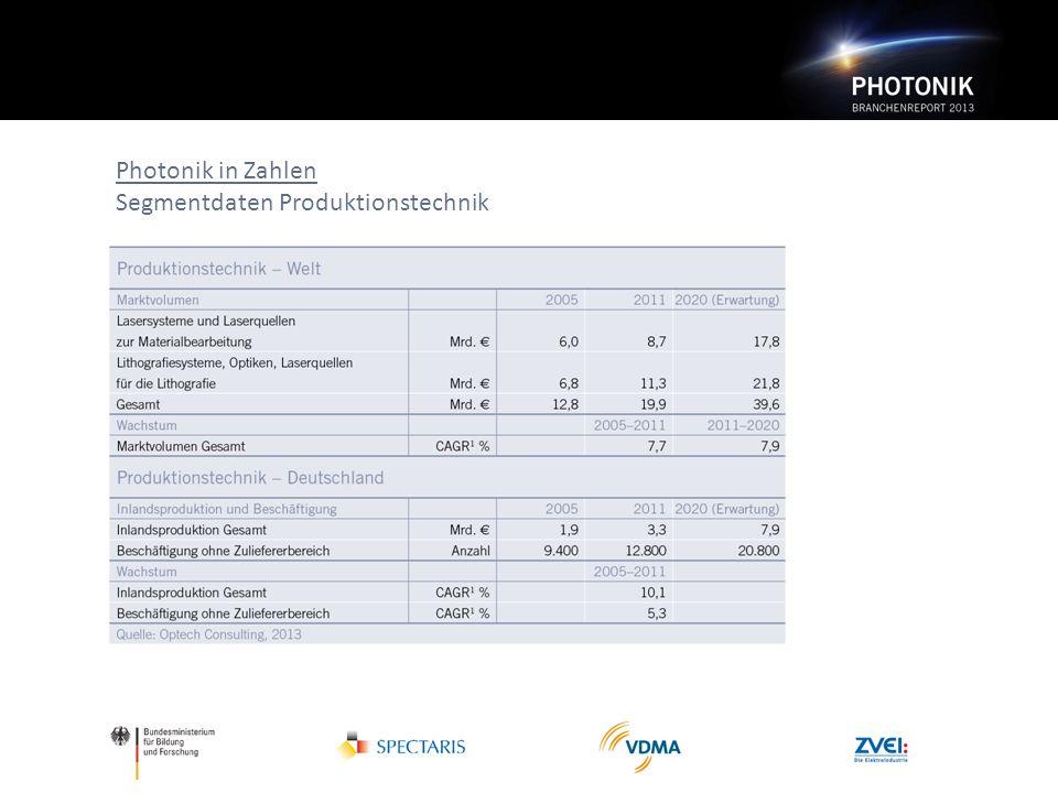 Photonik in Zahlen Segmentdaten Produktionstechnik