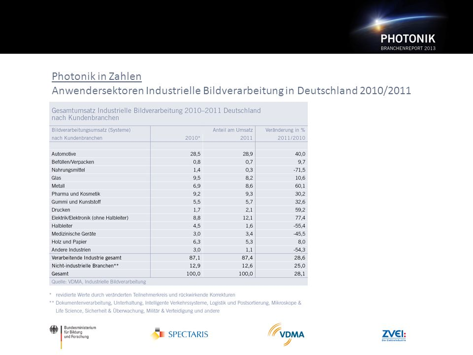 Photonik in Zahlen Anwendersektoren Industrielle Bildverarbeitung in Deutschland 2010/2011