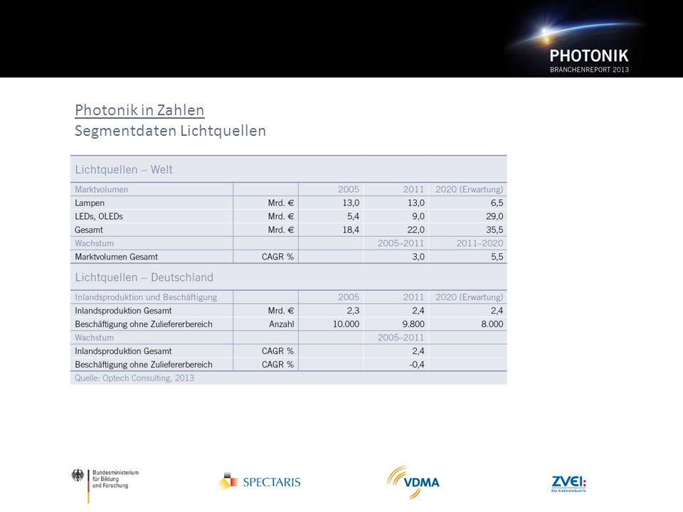 Photonik in Zahlen Segmentdaten Lichtquellen