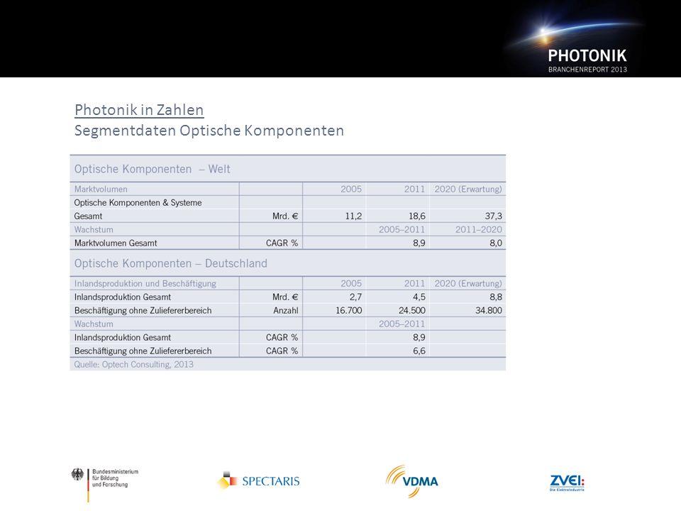 Photonik in Zahlen Segmentdaten Optische Komponenten