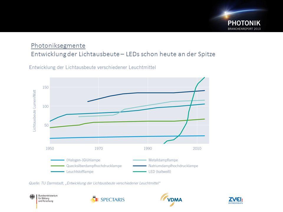 Photoniksegmente Entwicklung der Lichtausbeute – LEDs schon heute an der Spitze
