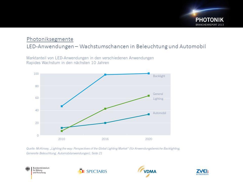 Photoniksegmente LED-Anwendungen – Wachstumschancen in Beleuchtung und Automobil