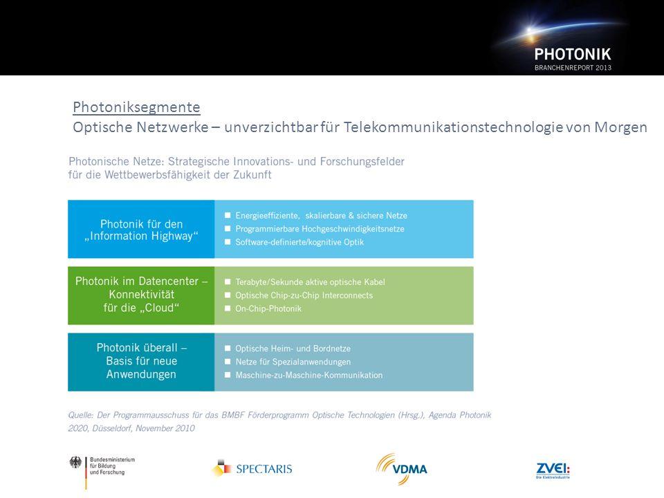 Photoniksegmente Optische Netzwerke – unverzichtbar für Telekommunikationstechnologie von Morgen