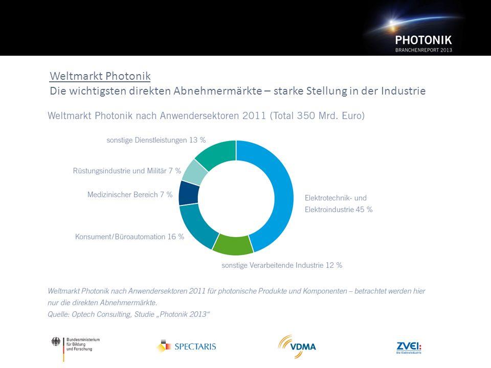 Weltmarkt Photonik Die wichtigsten direkten Abnehmermärkte – starke Stellung in der Industrie