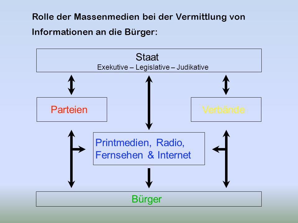 Rolle der Massenmedien bei der Vermittlung von Informationen an die Bürger: Printmedien, Radio, Fernsehen & Internet ParteienVerbände Staat Bürger Exe