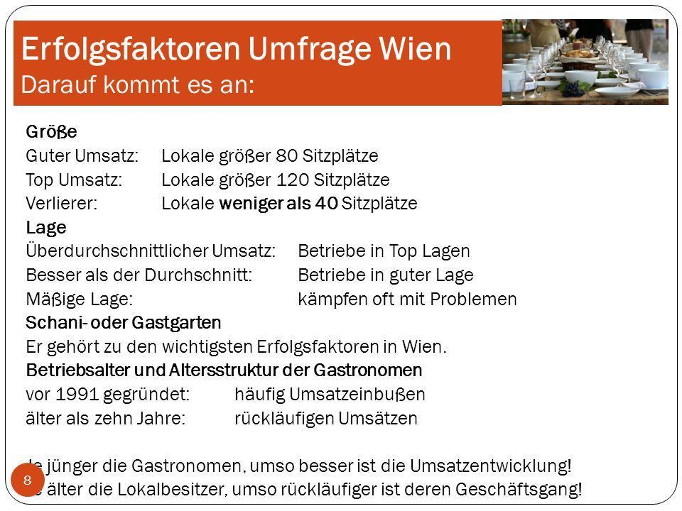 Erfolgsfaktoren Umfrage Wien Trend zum Bierlokal IN:Brauwirtshäuser, Bierlokale und Weinbars/Vinotheken OUT:Heurige, Buschenschanken, Trinkstuben oder Stehschenken.