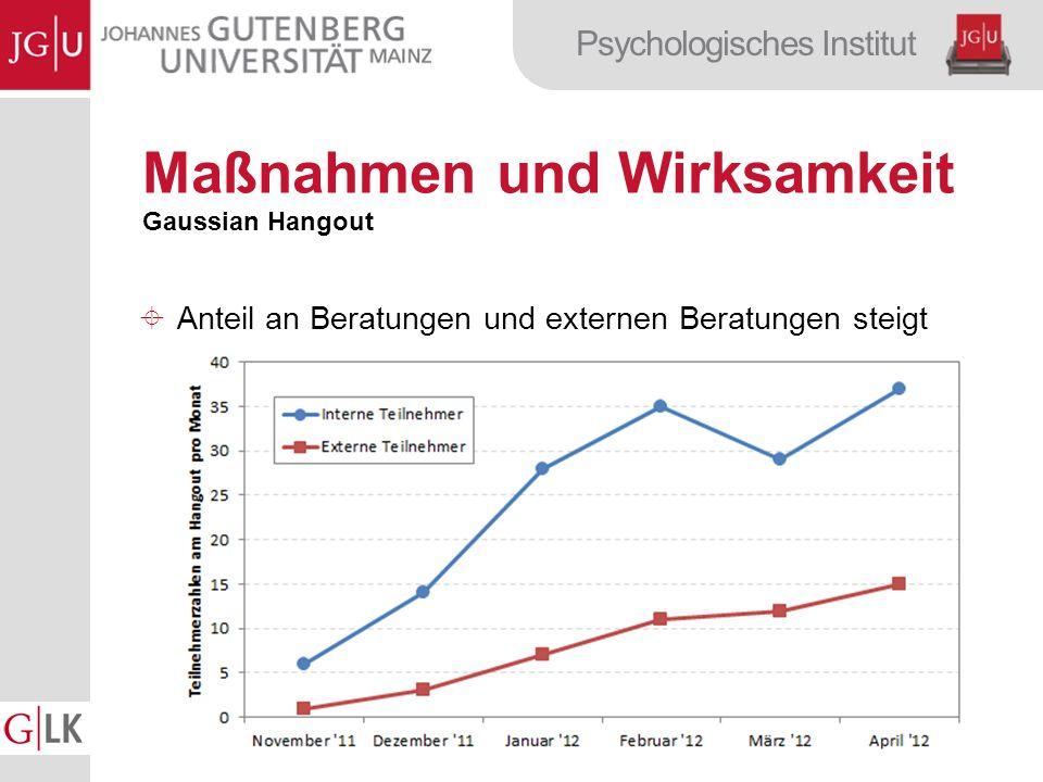Psychologisches Institut Maßnahmen und Wirksamkeit Gaussian Hangout Anteil an Beratungen und externen Beratungen steigt