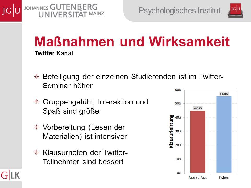 Psychologisches Institut Maßnahmen und Wirksamkeit Twitter Kanal Beteiligung der einzelnen Studierenden ist im Twitter- Seminar höher Gruppengefühl, Interaktion und Spaß sind größer Vorbereitung (Lesen der Materialien) ist intensiver Klausurnoten der Twitter- Teilnehmer sind besser!