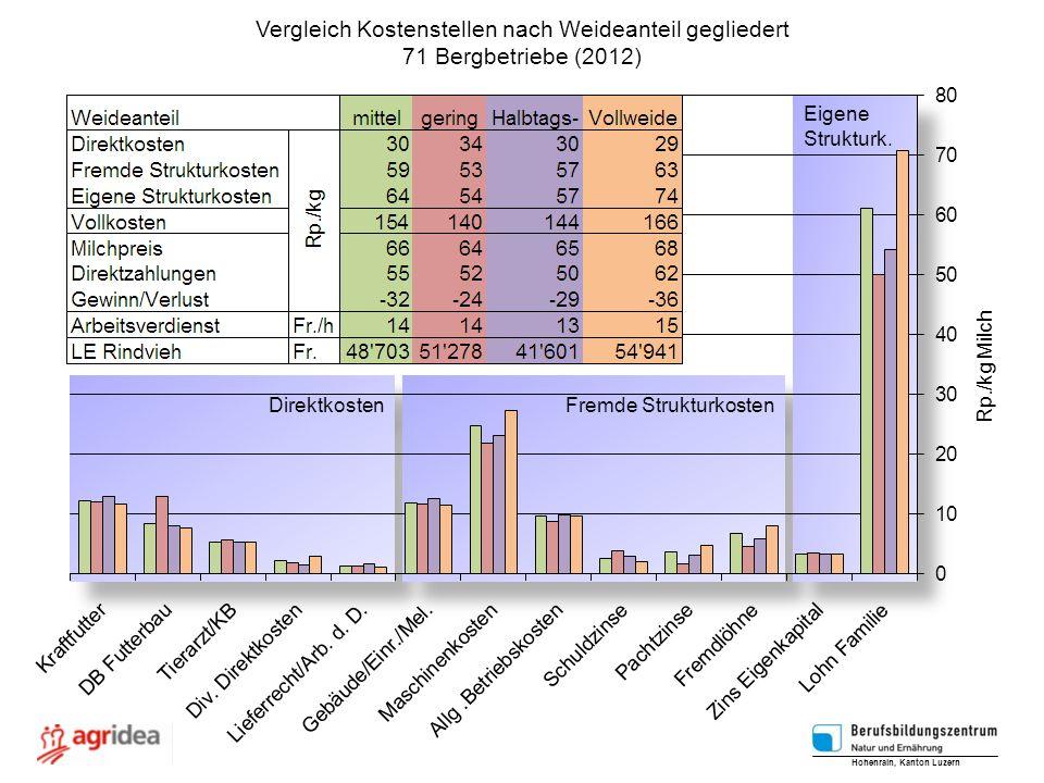 Vergleich Kostenstellen nach Weideanteil gegliedert 71 Bergbetriebe (2012) Hohenrain, Kanton Luzern Rp./kg Milch Direktkosten Fremde Strukturkosten Ei