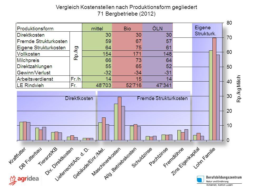 Vergleich Kostenstellen nach Produktionsform gegliedert 71 Bergbetriebe (2012) Hohenrain, Kanton Luzern Rp./kg Milch Direktkosten Fremde Strukturkoste