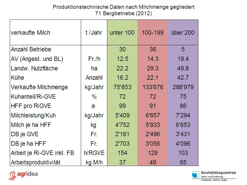 Produktionstechnische Daten nach Milchmenge gegliedert 71 Bergbetriebe (2012) Hohenrain, Kanton Luzern