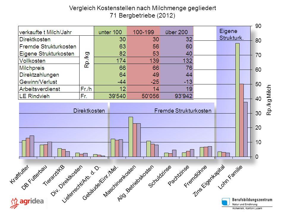 Vergleich Kostenstellen nach Milchmenge gegliedert 71 Bergbetriebe (2012) Hohenrain, Kanton Luzern Rp./kg Milch Direktkosten Fremde Strukturkosten Eig