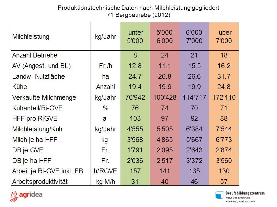 Produktionstechnische Daten nach Milchleistung gegliedert 71 Bergbetriebe (2012) Hohenrain, Kanton Luzern