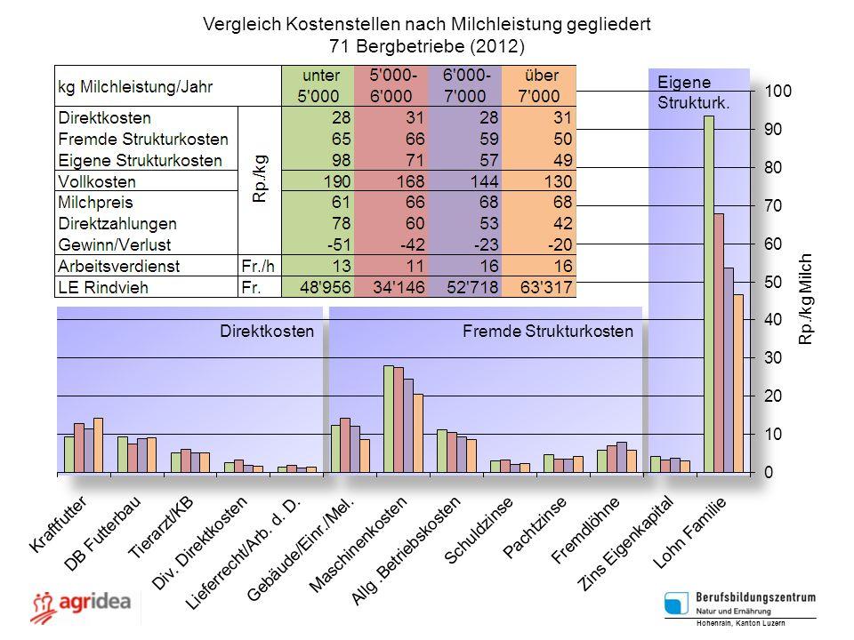 Vergleich Kostenstellen nach Milchleistung gegliedert 71 Bergbetriebe (2012) Hohenrain, Kanton Luzern Rp./kg Milch Direktkosten Fremde Strukturkosten