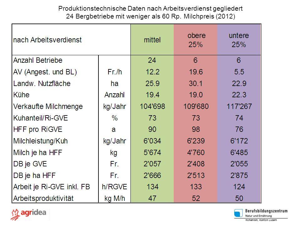 Produktionstechnische Daten nach Arbeitsverdienst gegliedert 24 Bergbetriebe mit weniger als 60 Rp. Milchpreis (2012) Hohenrain, Kanton Luzern