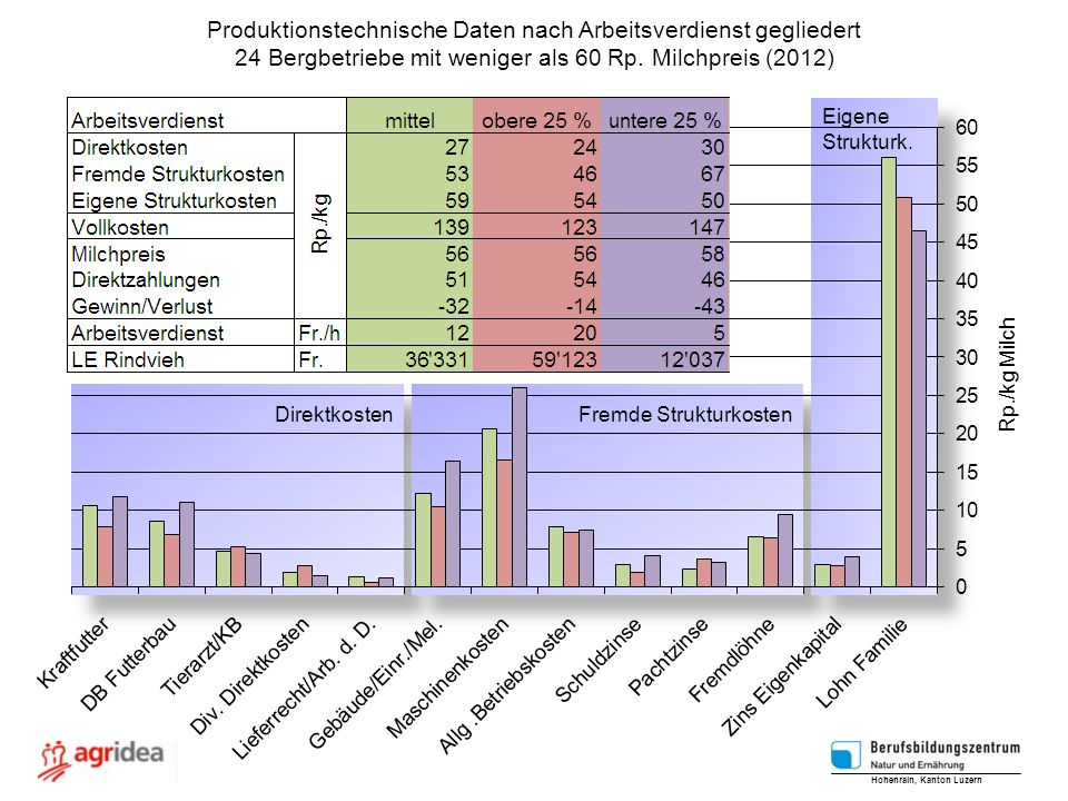 Direktkosten Fremde Strukturkosten Eigene Strukturk. Eigene Strukturk. Hohenrain, Kanton Luzern Rp./kg Milch Produktionstechnische Daten nach Arbeitsv