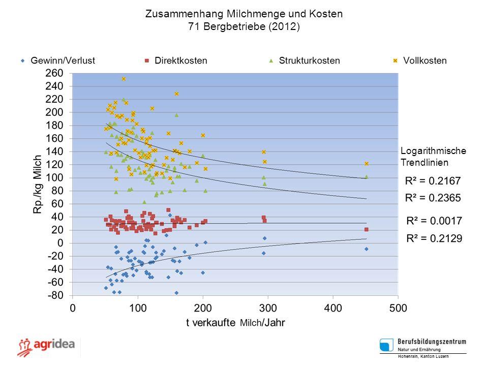 Zusammenhang Milchmenge und Kosten 71 Bergbetriebe (2012) Hohenrain, Kanton Luzern Logarithmische Trendlinien